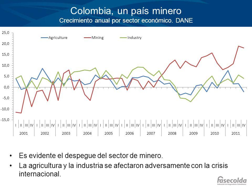 Colombia, un país minero Crecimiento anual por sector económico. DANE