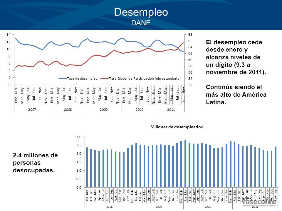 Desempleo DANE El desempleo cede desde enero y alcanza niveles de un dígito (9.3 a noviembre de 2011).