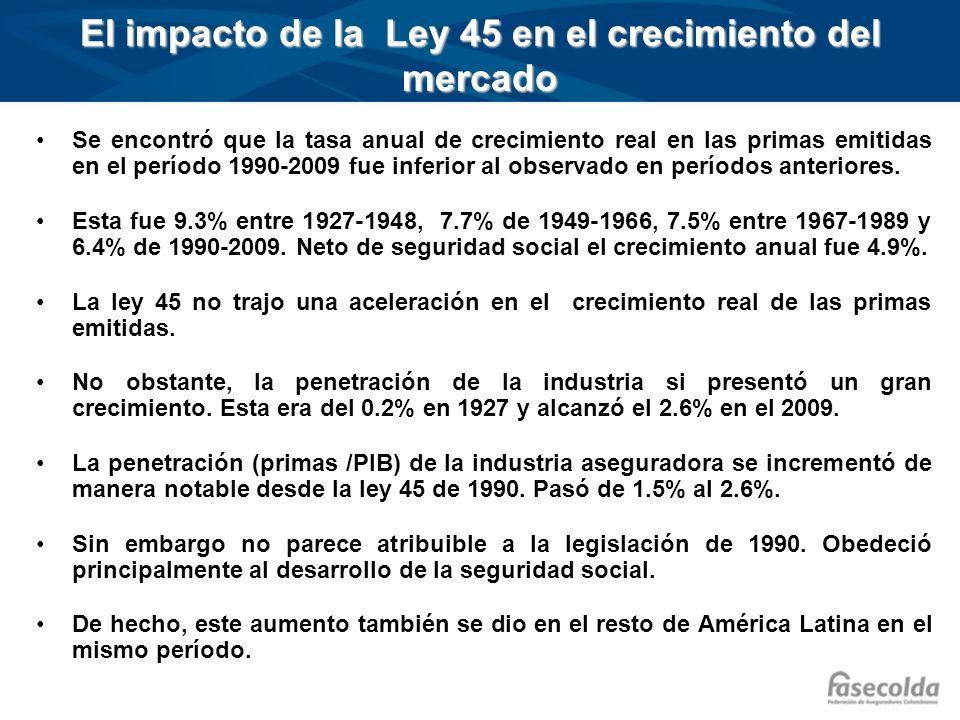 El impacto de la Ley 45 en el crecimiento del mercado