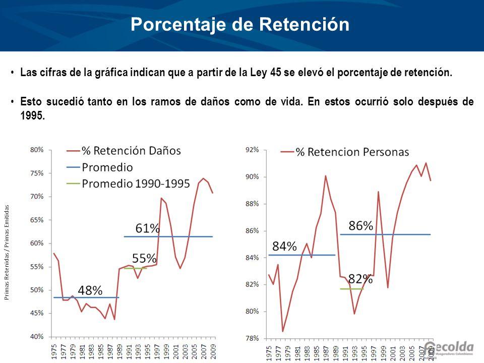 Porcentaje de Retención