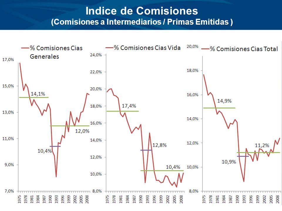 (Comisiones a Intermediarios / Primas Emitidas )