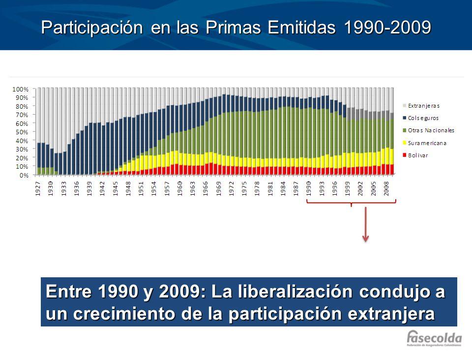 Participación en las Primas Emitidas 1990-2009