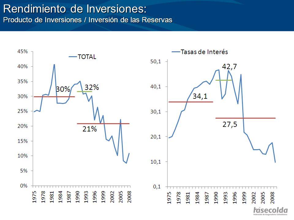 Rendimiento de Inversiones: