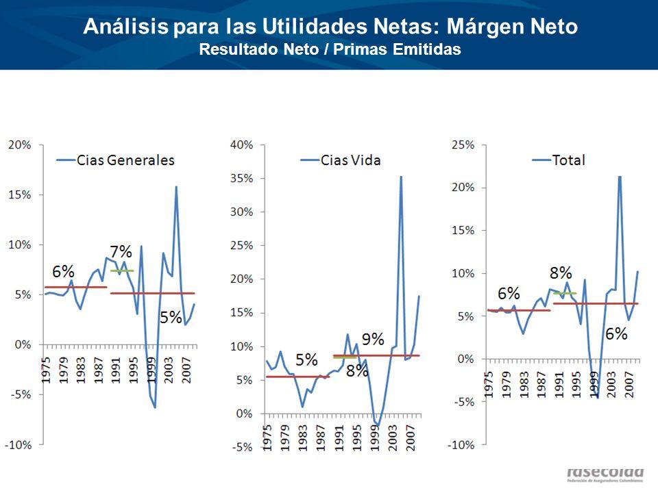 Análisis para las Utilidades Netas: Márgen Neto