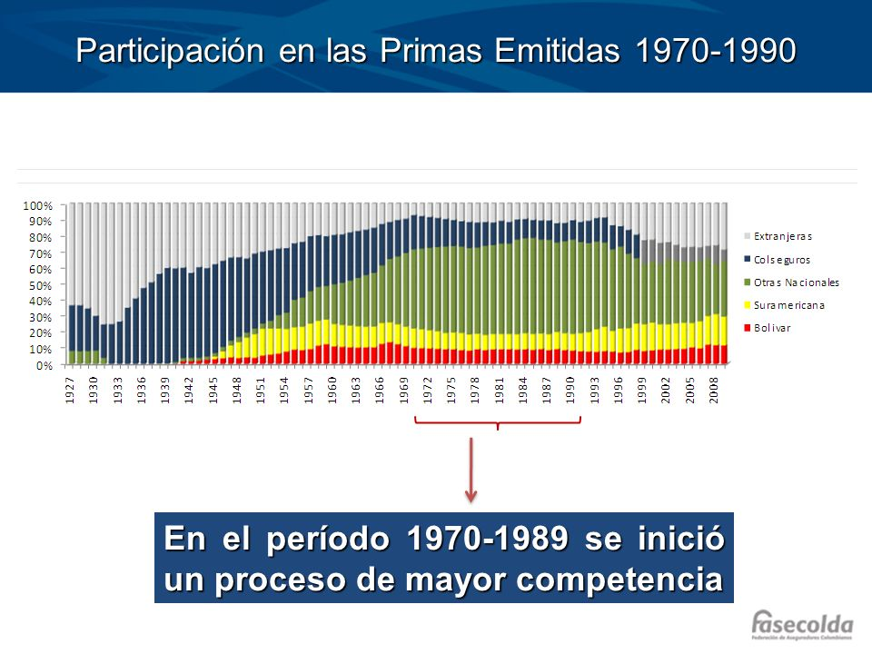 Participación en las Primas Emitidas 1970-1990