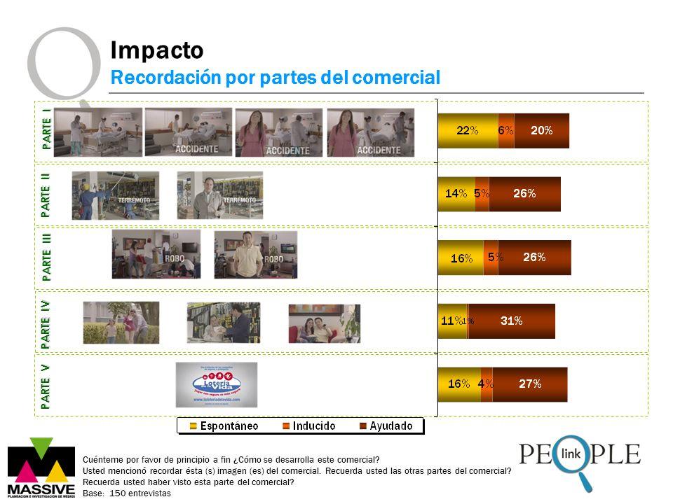 Impacto Recordación por partes del comercial PARTE I PARTE II