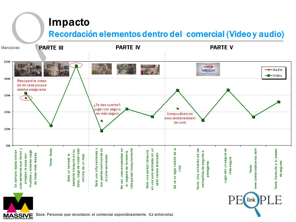 Impacto Recordación elementos dentro del comercial (Video y audio)