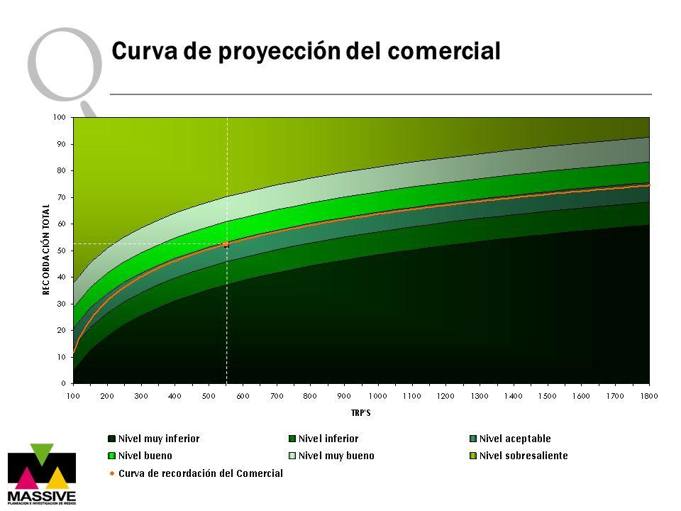 Curva de proyección del comercial