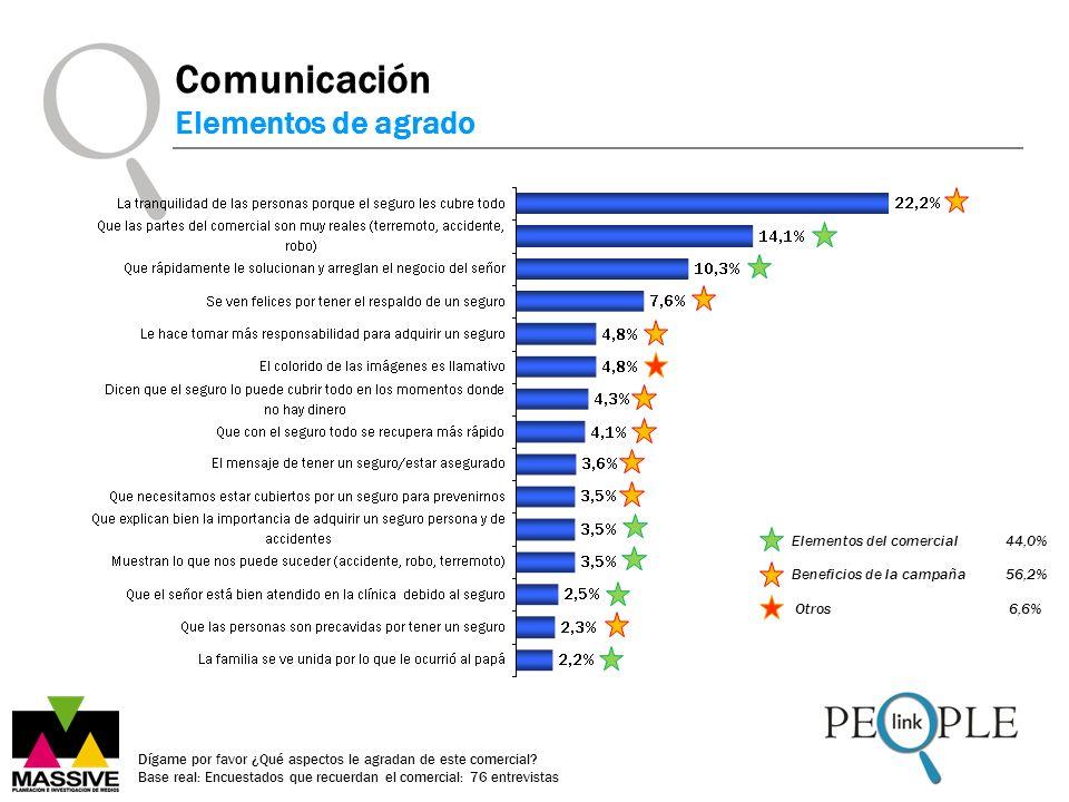 Comunicación Elementos de agrado Elementos del comercial 44,0%