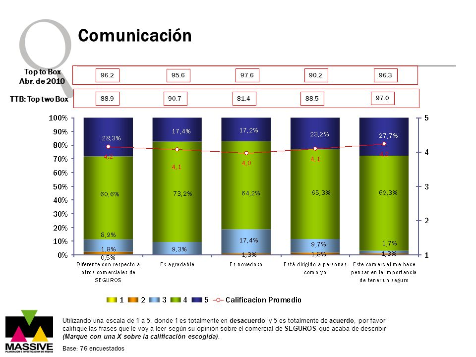Comunicación Top to Box Abr. de 2010 TTB: Top two Box 96.2 95.6 97.6