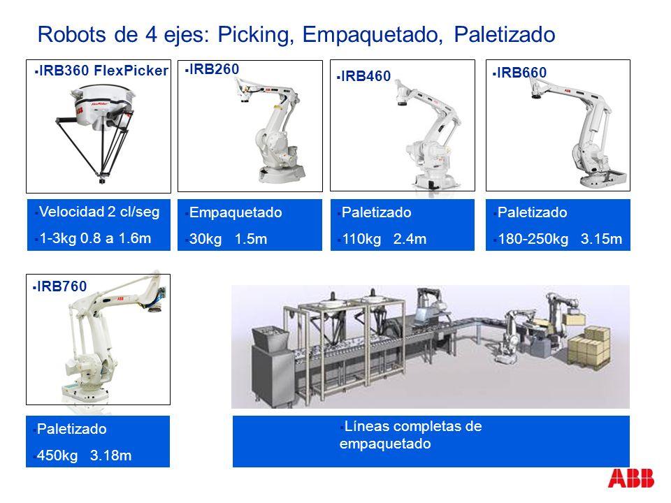 Robots de 4 ejes: Picking, Empaquetado, Paletizado