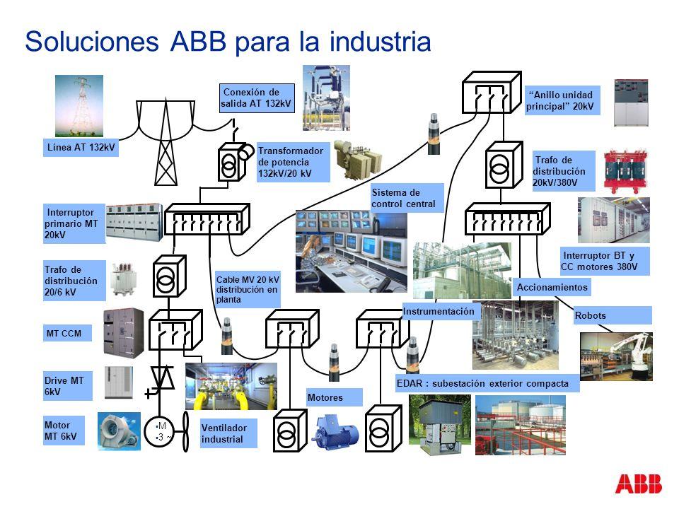 Soluciones ABB para la industria