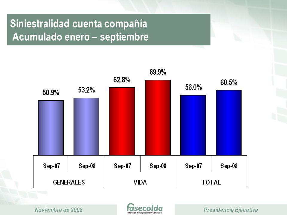 Siniestralidad cuenta compañía Acumulado enero – septiembre