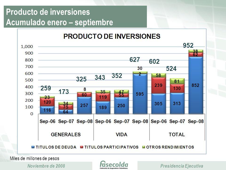Producto de inversiones Acumulado enero – septiembre