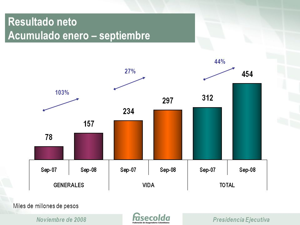 Resultado neto Acumulado enero – septiembre
