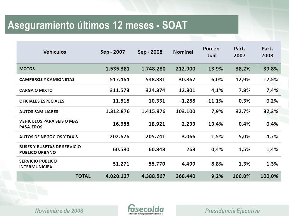 Aseguramiento últimos 12 meses - SOAT