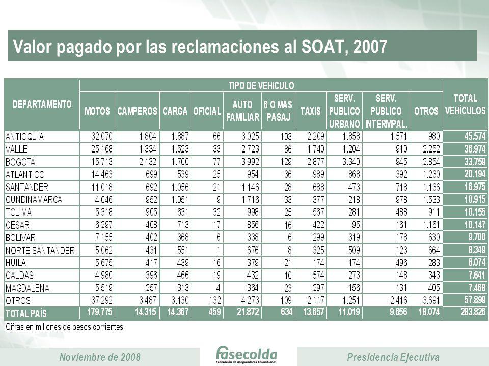 Valor pagado por las reclamaciones al SOAT, 2007