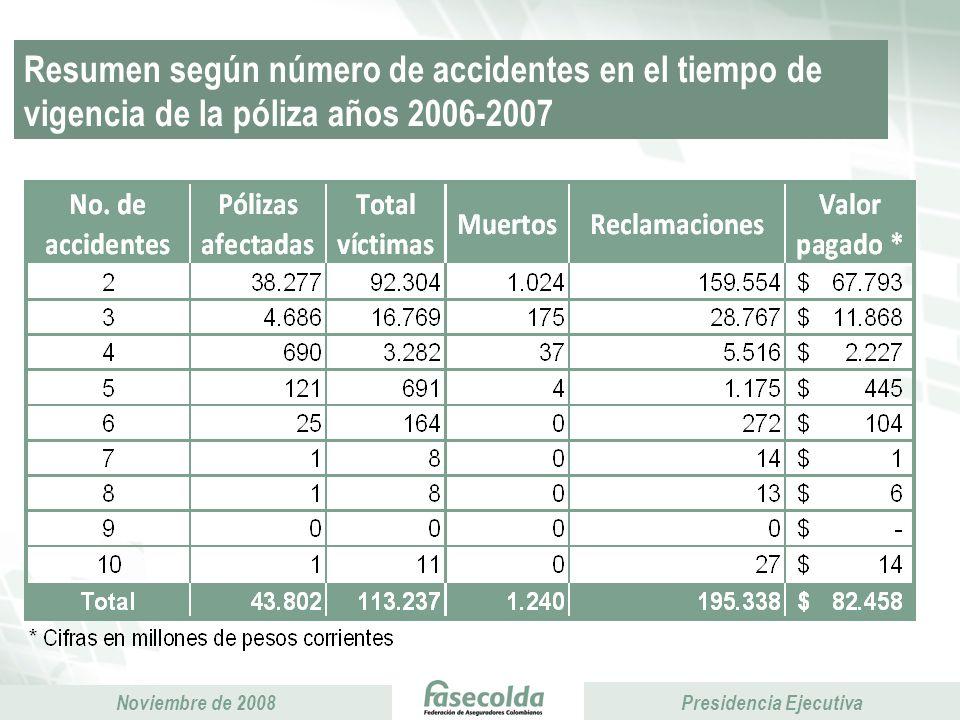 Resumen según número de accidentes en el tiempo de vigencia de la póliza años 2006-2007