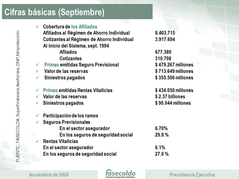 Cifras básicas (Septiembre)
