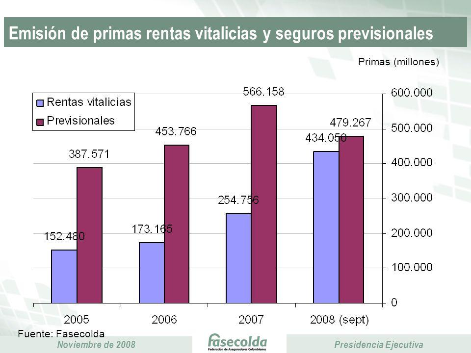 Emisión de primas rentas vitalicias y seguros previsionales