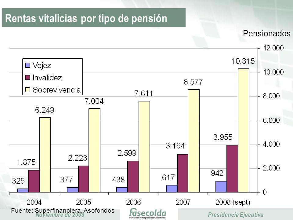 Rentas vitalicias por tipo de pensión