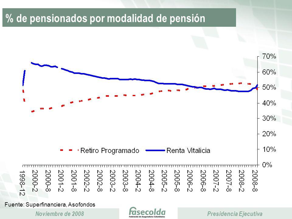 % de pensionados por modalidad de pensión
