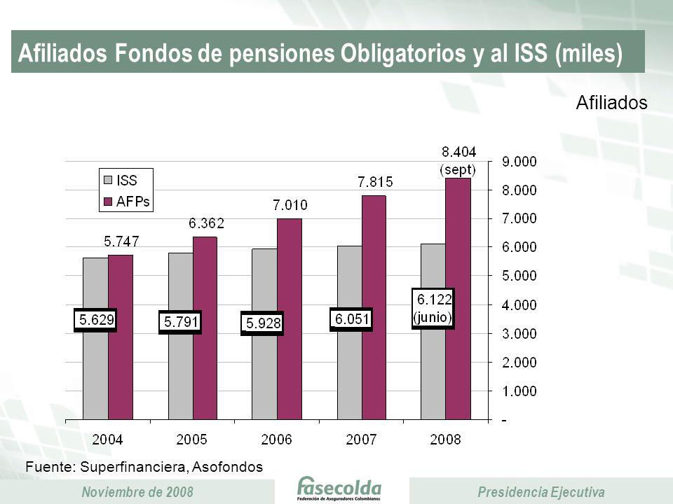 Afiliados Fondos de pensiones Obligatorios y al ISS (miles)