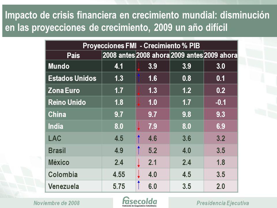 Proyecciones FMI - Crecimiento % PIB