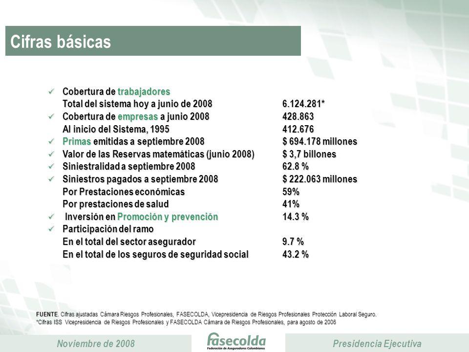 Cifras básicas Cobertura de trabajadores. Total del sistema hoy a junio de 2008 6.124.281* Cobertura de empresas a junio 2008 428.863.