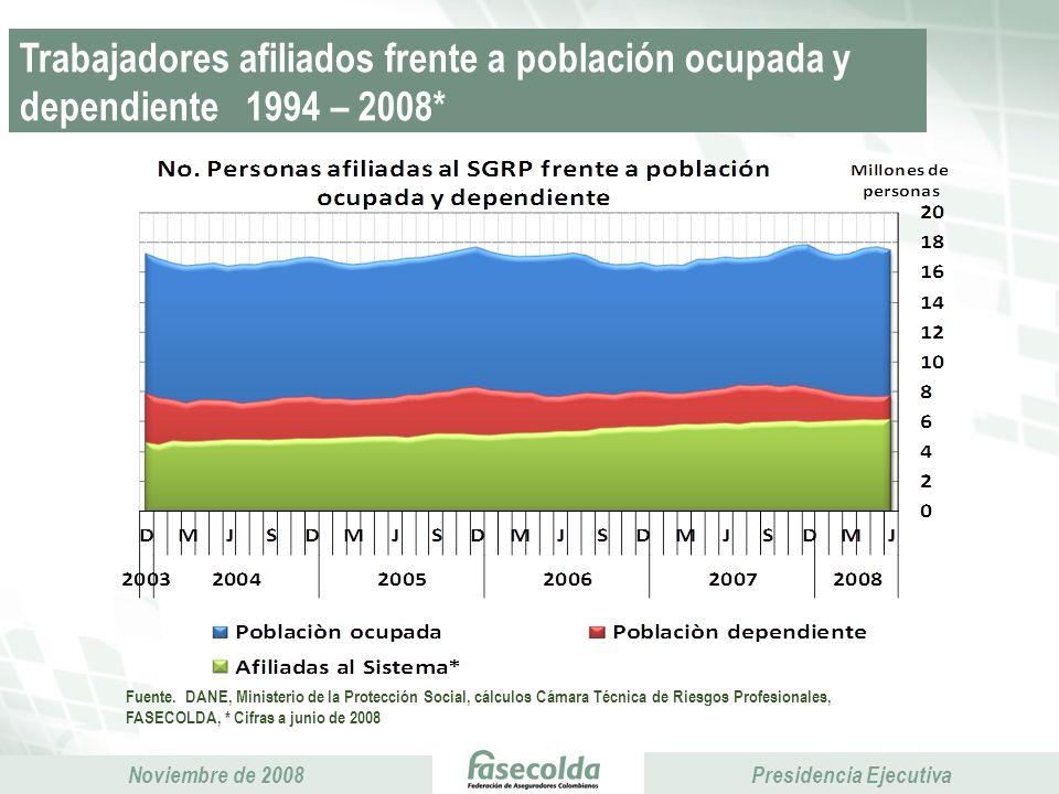 Trabajadores afiliados frente a población ocupada y dependiente 1994 – 2008*