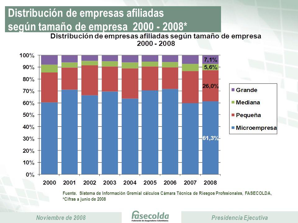 Distribución de empresas afiliadas según tamaño de empresa 2000 - 2008*