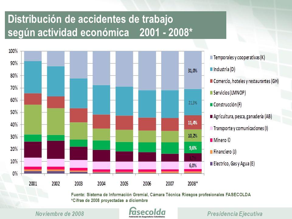 Distribución de accidentes de trabajo según actividad económica 2001 - 2008*