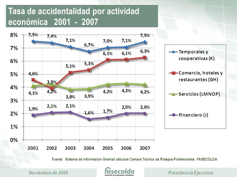 Tasa de accidentalidad por actividad económica 2001 - 2007