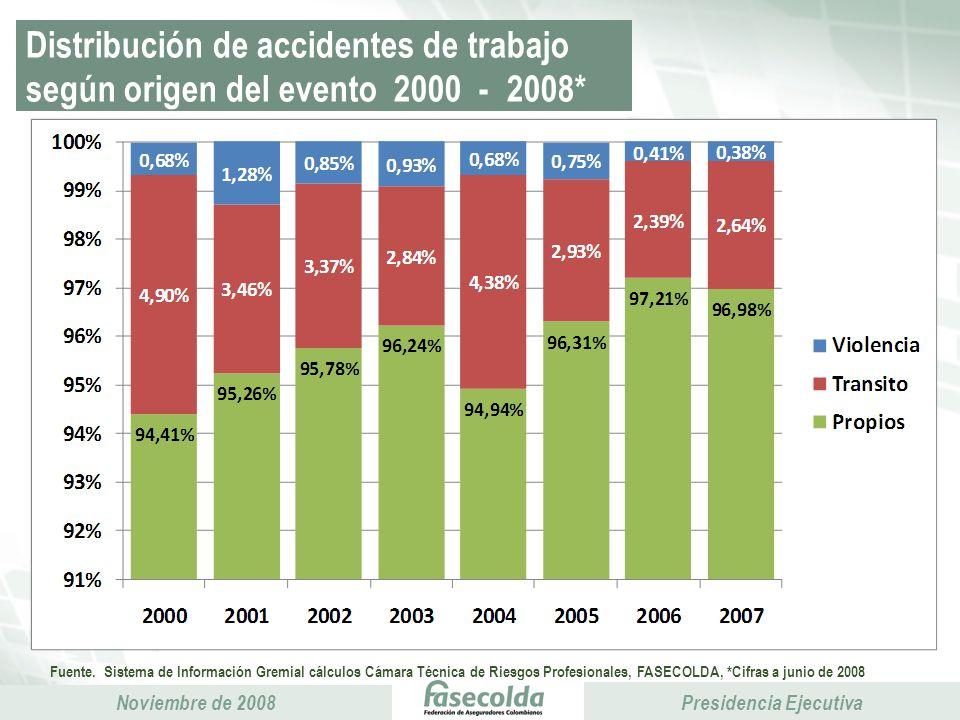 Distribución de accidentes de trabajo según origen del evento 2000 - 2008*