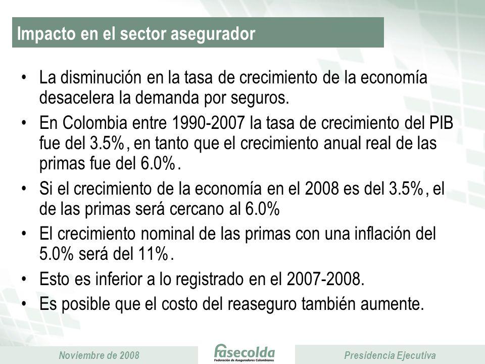 Impacto en el sector asegurador