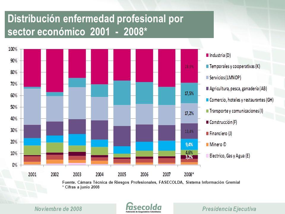 Distribución enfermedad profesional por sector económico 2001 - 2008*