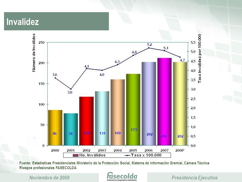InvalidezEl mayor número de enfermedades profesionales: Industria, Servicios, Agricultura. Industria de lejos la mayor.