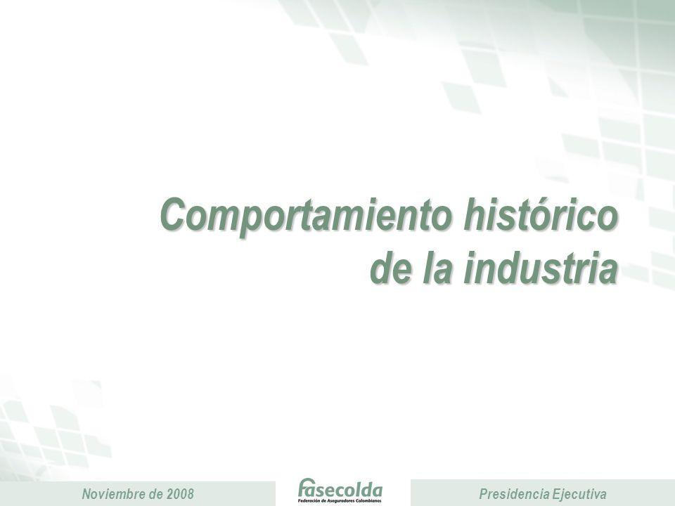 Comportamiento histórico de la industria