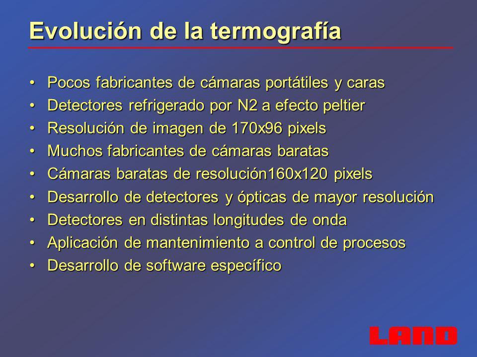 Evolución de la termografía