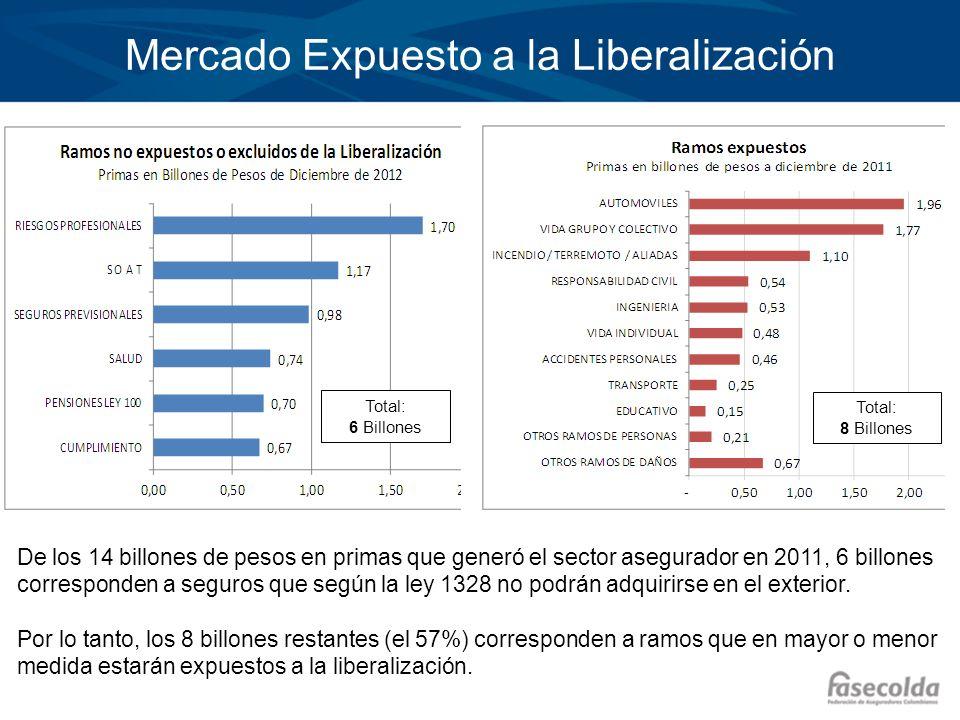 Mercado Expuesto a la Liberalización