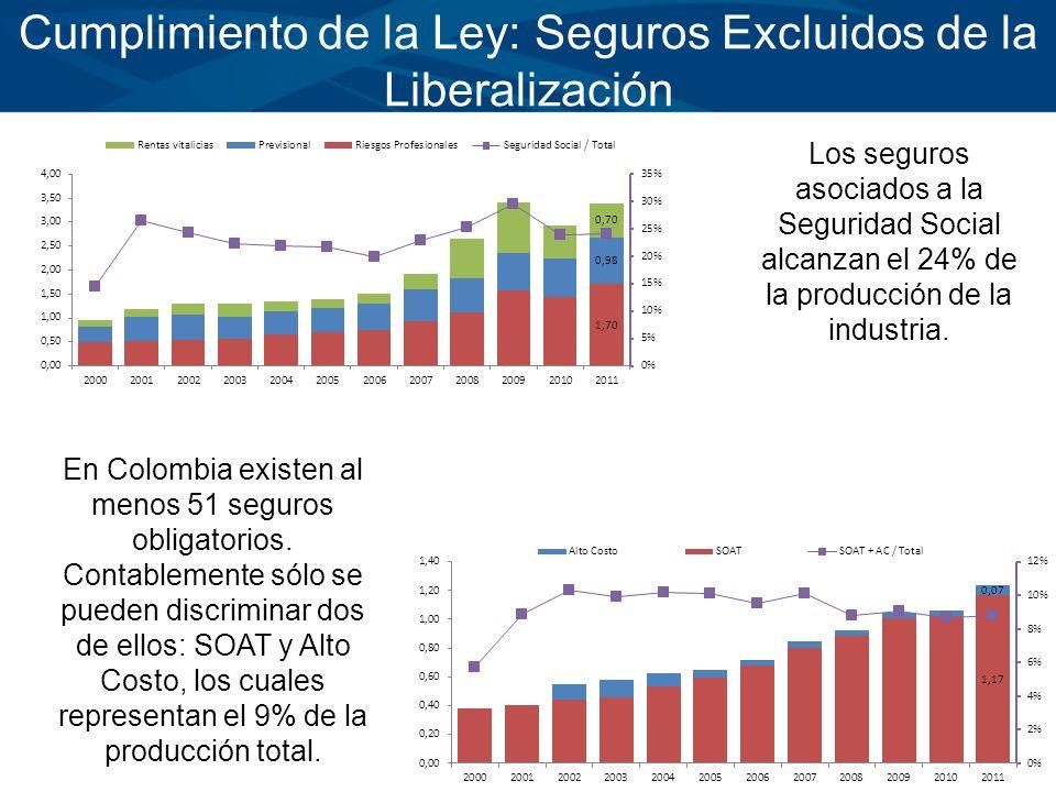 Cumplimiento de la Ley: Seguros Excluidos de la Liberalización