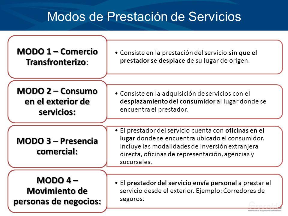 Modos de Prestación de Servicios