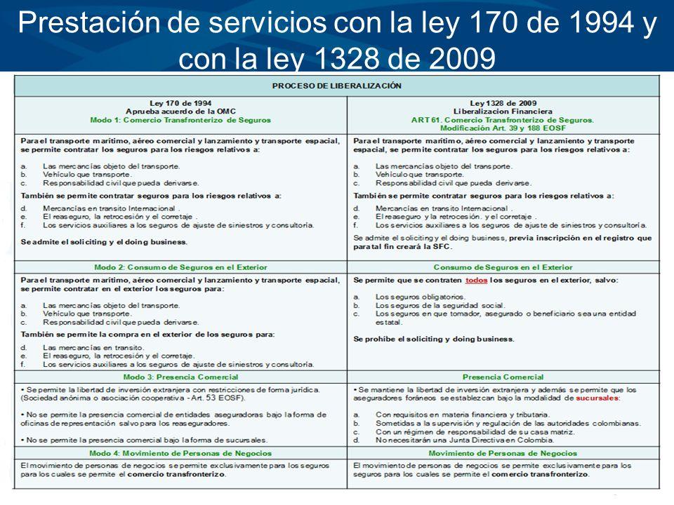 Prestación de servicios con la ley 170 de 1994 y con la ley 1328 de 2009