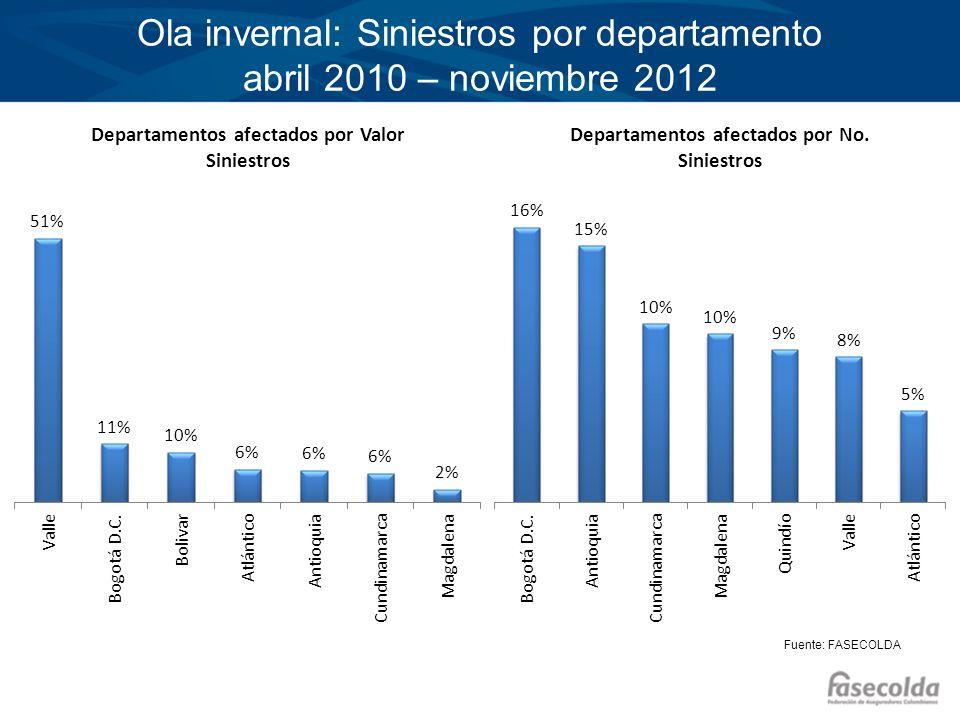 Ola invernal: Siniestros por departamento abril 2010 – noviembre 2012