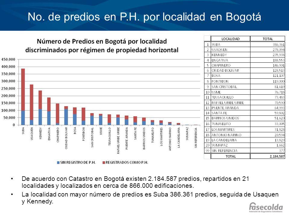 No. de predios en P.H. por localidad en Bogotá