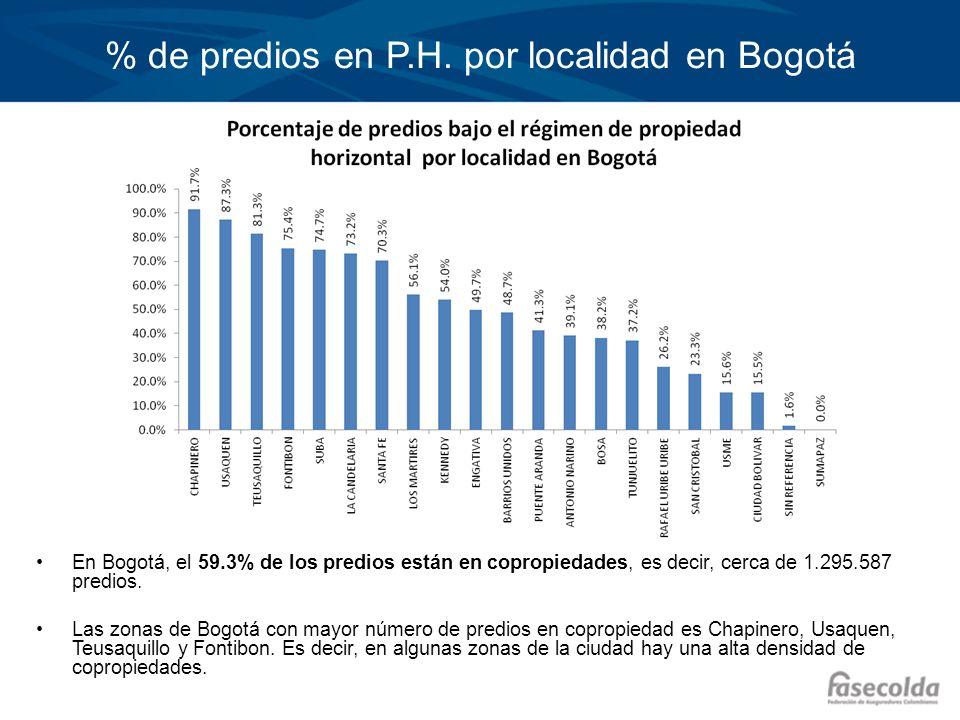 % de predios en P.H. por localidad en Bogotá