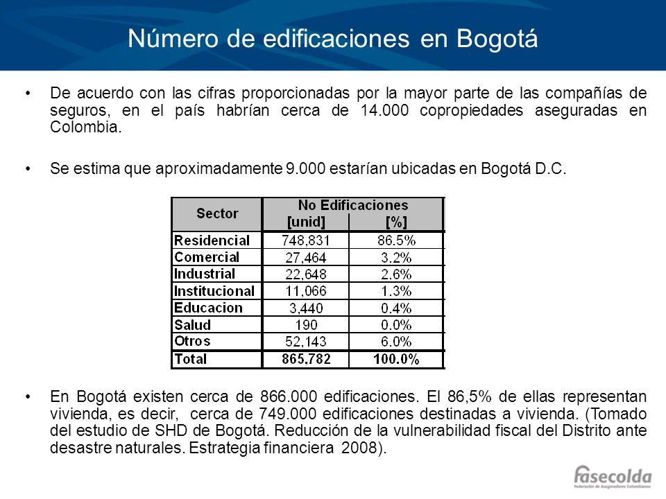 Número de edificaciones en Bogotá