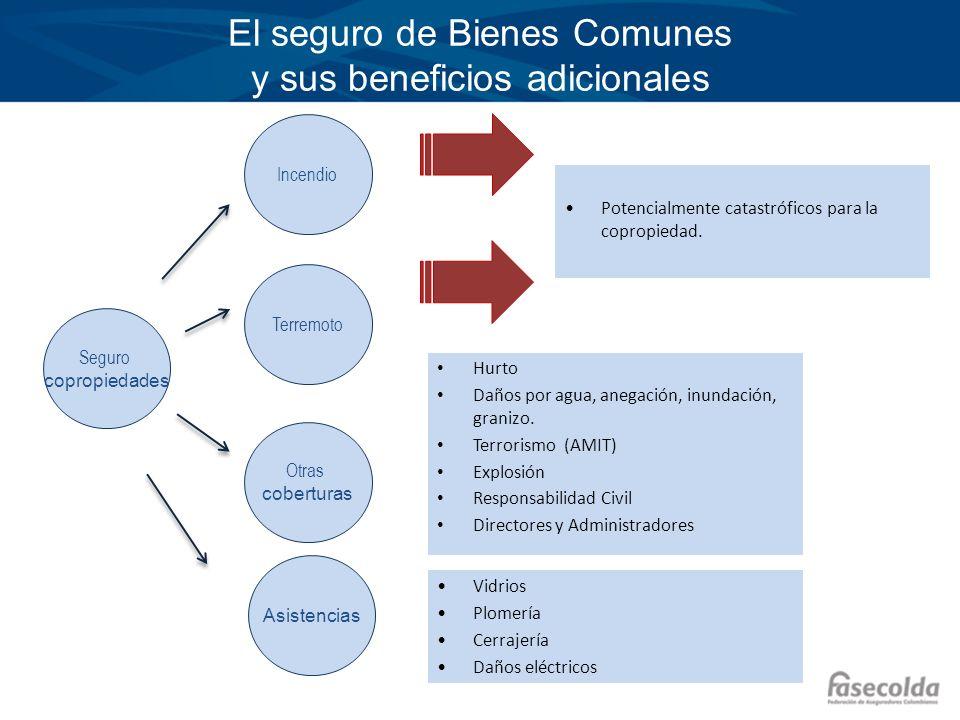 El seguro de Bienes Comunes y sus beneficios adicionales