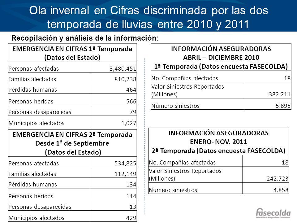 Ola invernal en Cifras discriminada por las dos temporada de lluvias entre 2010 y 2011