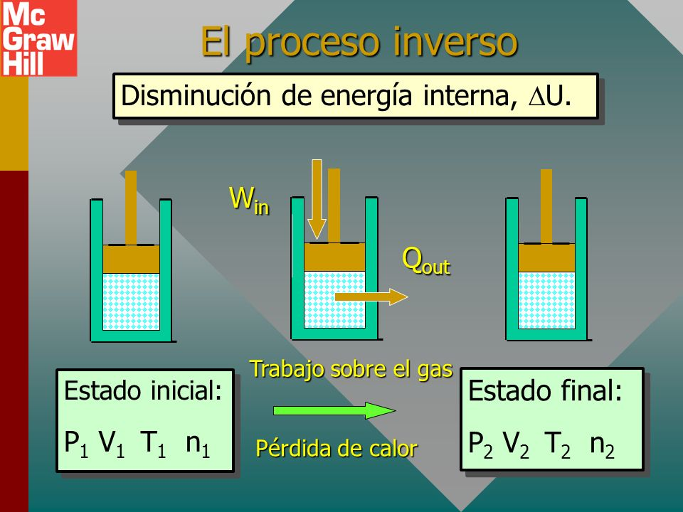 El proceso inverso Disminución de energía interna, U. Qout Win